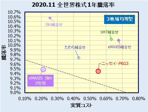 eMAXIS Slim 全世界株式(3地域均等型)の評価