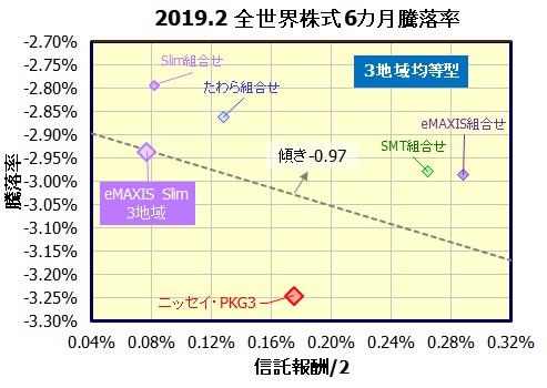 eMAXIS Slim 全世界株式(3地域均等型)