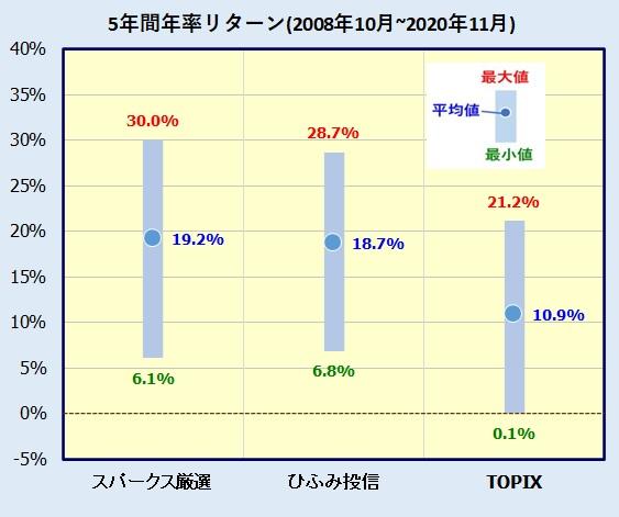スパークス・新・国際優良日本株ファンド(愛称:厳選投資)の評価