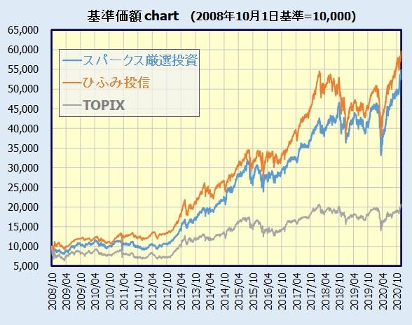 スパークス・新・国際優良日本株ファンド(愛称:厳選投資)  基準価額チャート