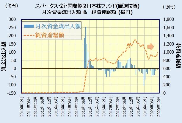 スパークス・新・国際優良日本株ファンド(愛称:厳選投資)の人気・評判