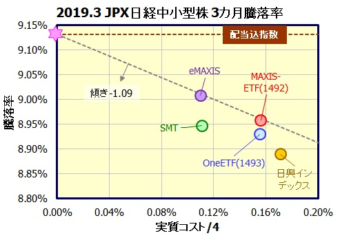 国内株式(JPX日経中小型株指数)...