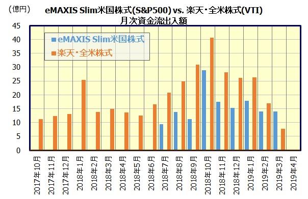 eMAXIS Slim米国株式(S&P500) vs. 楽天・全米株式インデックス