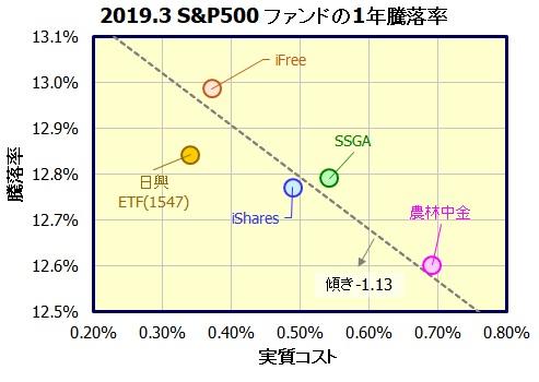 S&P500・インデックスファンド