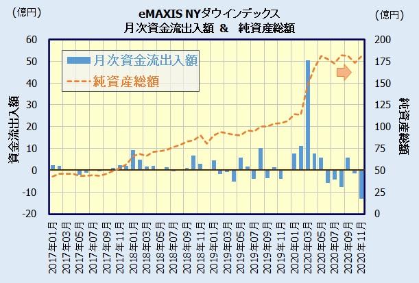 eMAXIS NYダウインデックスの人気・評判
