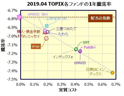 iFree TOPIXインデックス