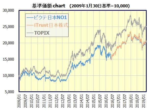 iTrust日本株式