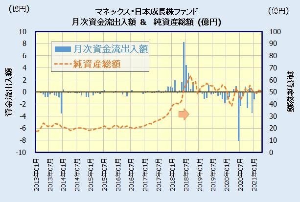 マネックス・日本成長株ファンドの人気・評判
