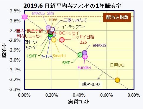 国内株式・日経平均株価インデックスファンド