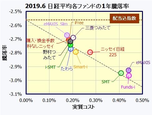 つみたてNISA 国内株式(日経平均株価)インデックスファンド