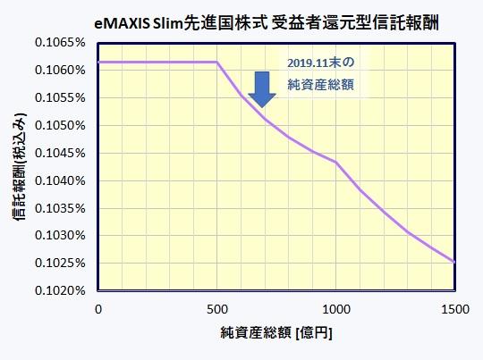 eMAXIS Slim先進国株式インデックス