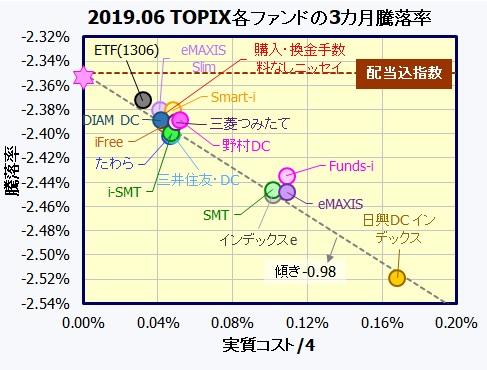 国内株式・TOPIXインデックスファンド