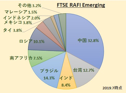 FTSE RAFI エマージング インデックス