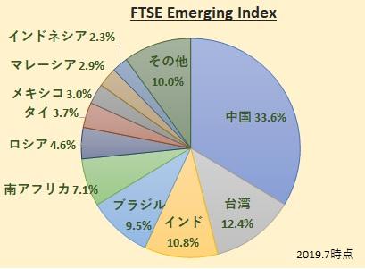 FTSE Emerging Index