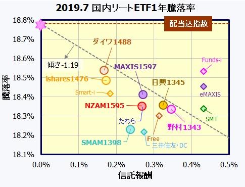 Jリート(東証REIT指数)連動型ETF