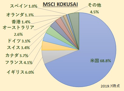MSCI KOKUSAI(コクサイ)