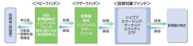 SBI・新興国株式インデックス・ファンド