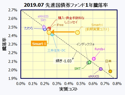 Smart-i先進国債券インデックス(為替ヘッジなし)