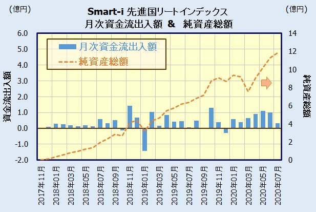 Smart-i 先進国リートインデックス