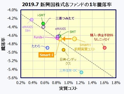Smart-i新興国株式インデックス