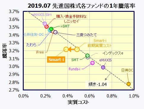Smart-i先進国株式インデックス