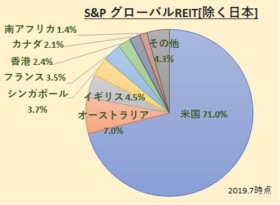 S&Pグローバルリートインデックス