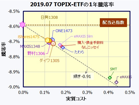国内株式(TOPIX)連動型ETF