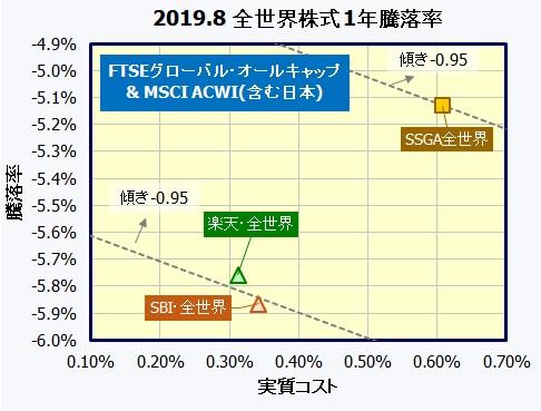 楽天・バンガード・ファンド(全世界株式)