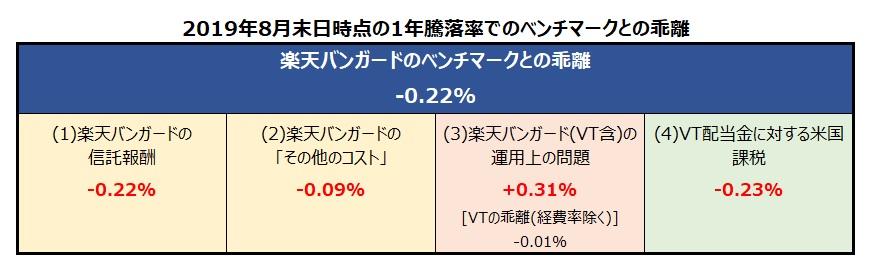 楽天・バンガード・ファンド(全世界株式) ベンチマークとの乖離