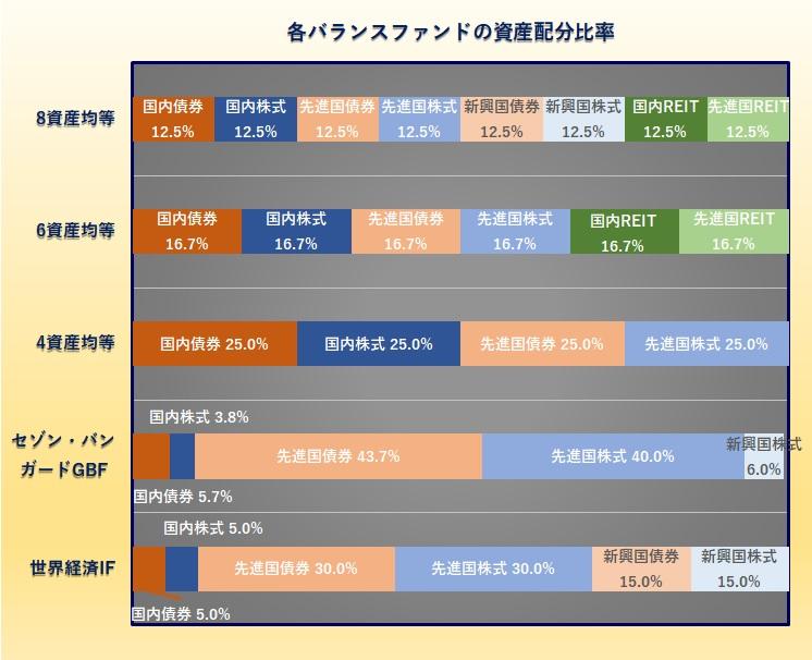8資産均等型バランスファンド