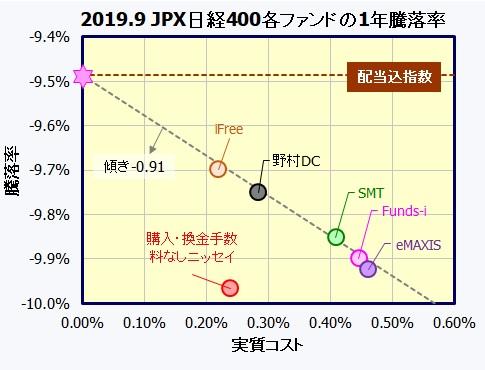 国内株式(JPX日経インデックス400)インデックスファンド