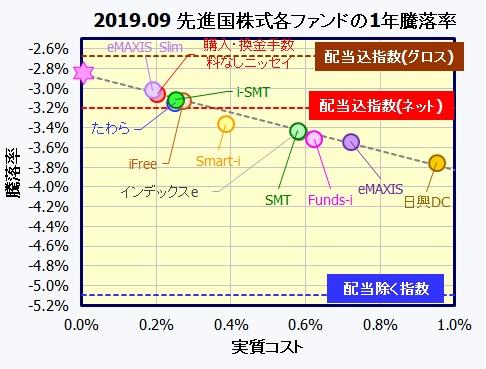 MSCI Kokusai 配当込みグロス・ネット