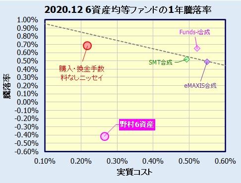 野村6資産均等バランスの評価