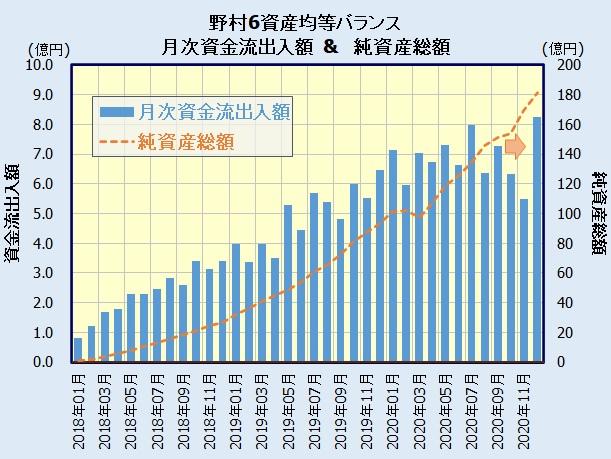 野村6資産均等バランスの人気・評判