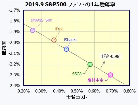 S&P500 米国株式インデックスファンド
