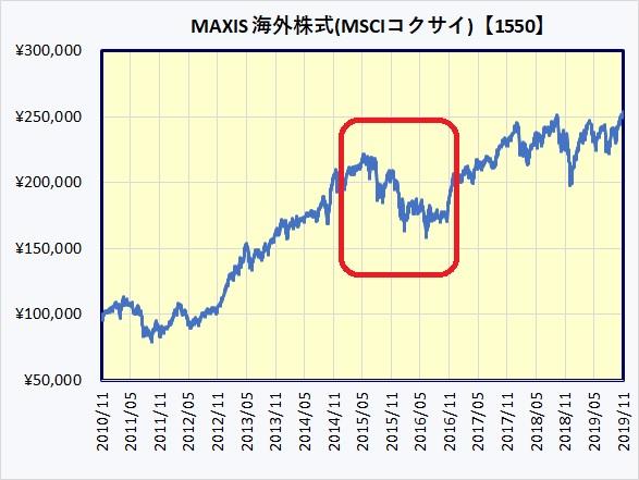 MAXIS 海外株式(MSCIコクサイ)上場投信【1550】