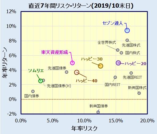 アクティブファンド(バランス・外国株式)
