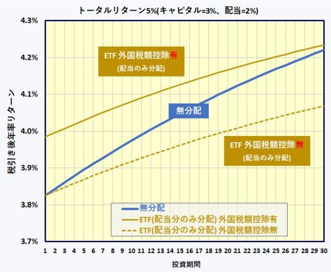 ETF分配金に対する外国税額控除(二重課税調整措置)