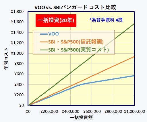 SBI・バンガード・S&P500とETF VOO