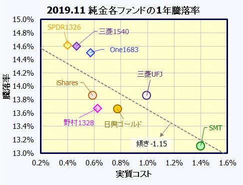 純金投資(インデックスファンド・ETF)