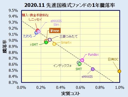 iFree 外国株式インデックス(為替ヘッジなし)の評価