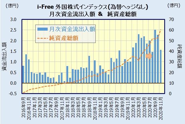 iFree 外国株式インデックス(為替ヘッジなし)の人気・評判