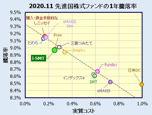 i-SMT グローバル株式インデックスの評価