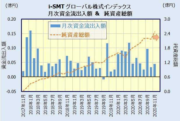 i-SMT グローバル株式インデックスの人気・評判
