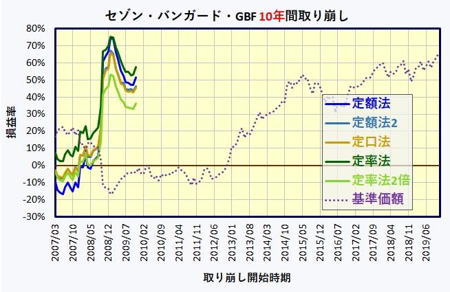 セゾン・バンガード・グローバルバランスファンド 取り崩し(定額・定口・定率)
