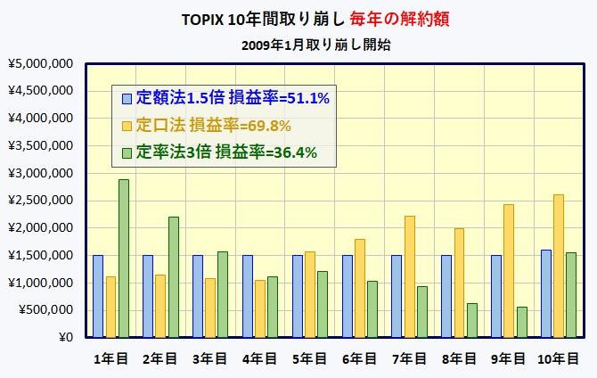 TOPIX 取り崩し(定額・定口・定率)
