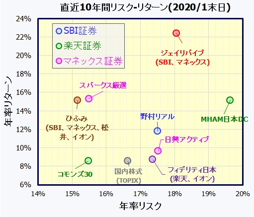 iDeCo 国内株式アクティブファンド