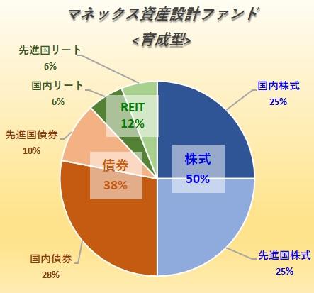 マネックス資産設計ファンド<育成型>