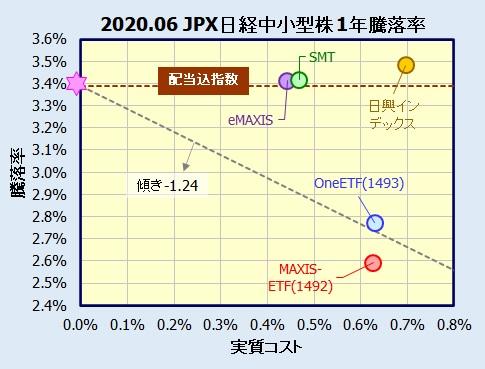 JPX日経中小型株指数インデックスファンド