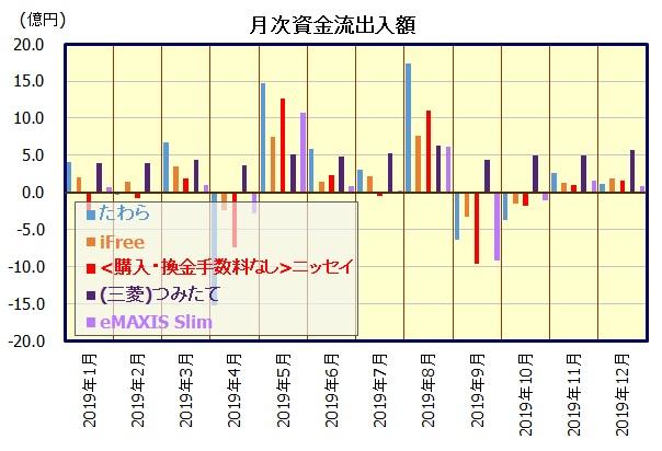 国内株式(日経平均株価)インデックスファンド
